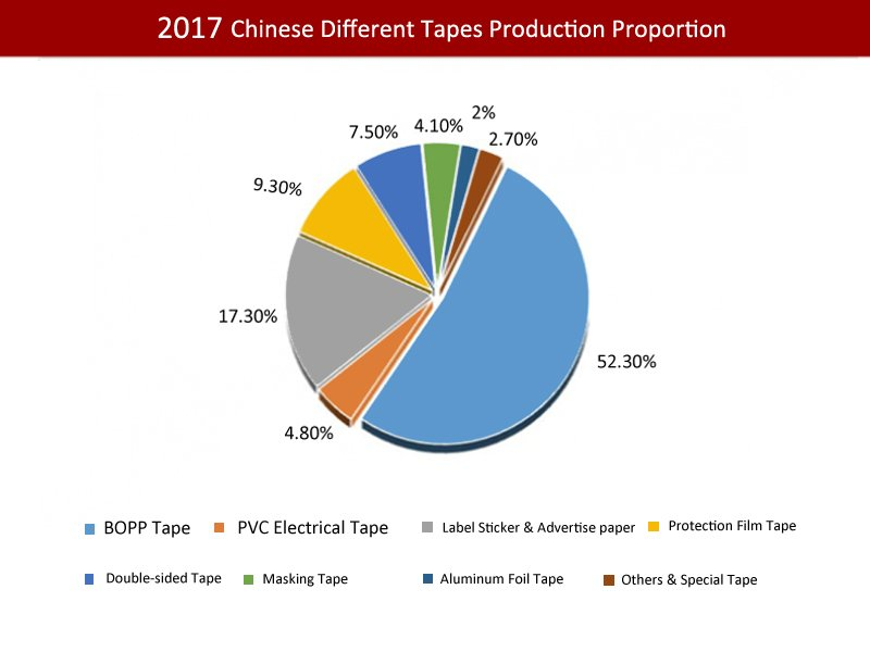 Chinese different tapes production proportion