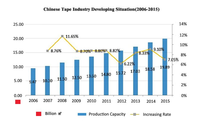 chinese tape industry developing situation